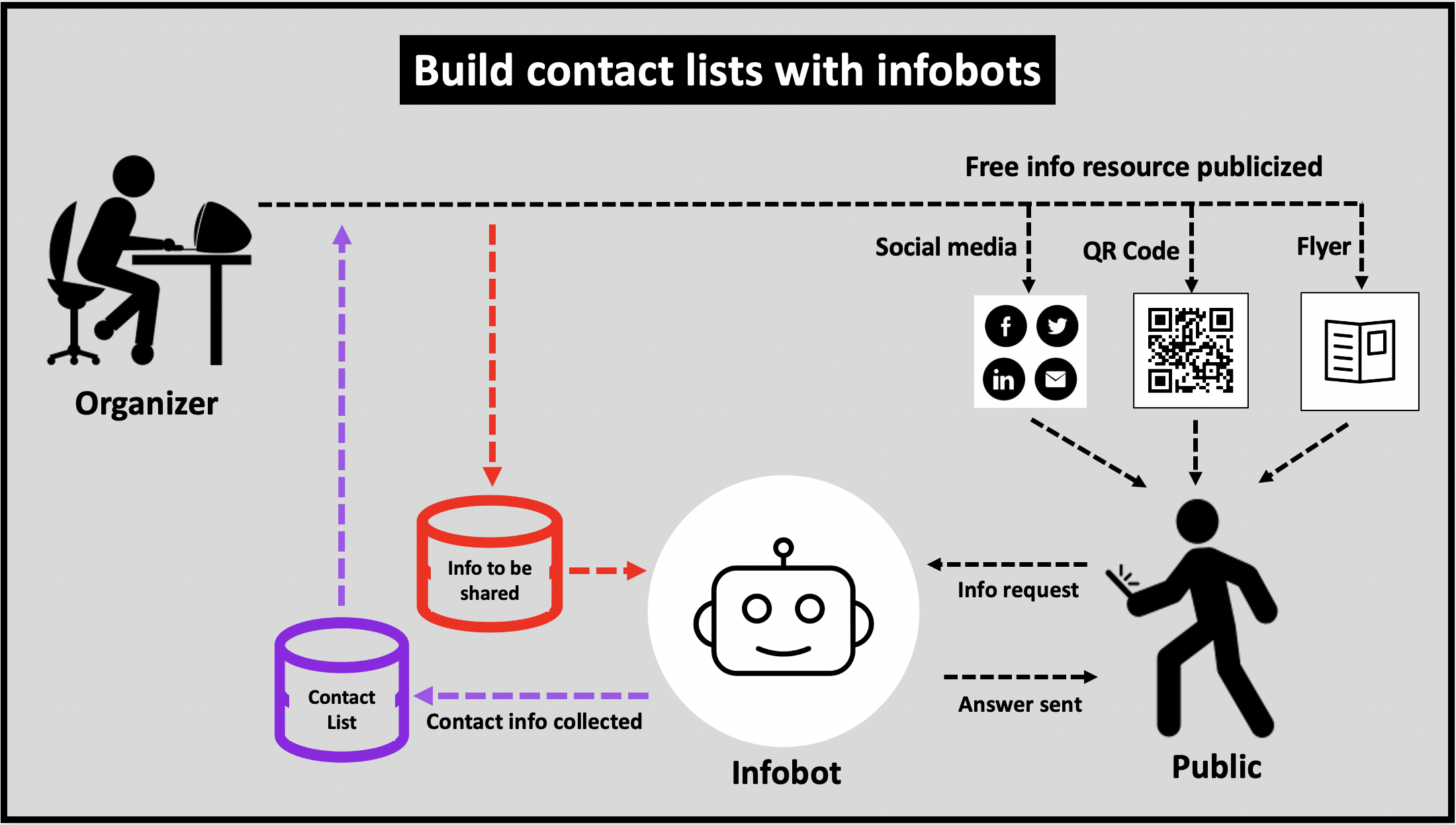 Use infobots to provide helpful information and collect contact details on the people being helped at the same time.