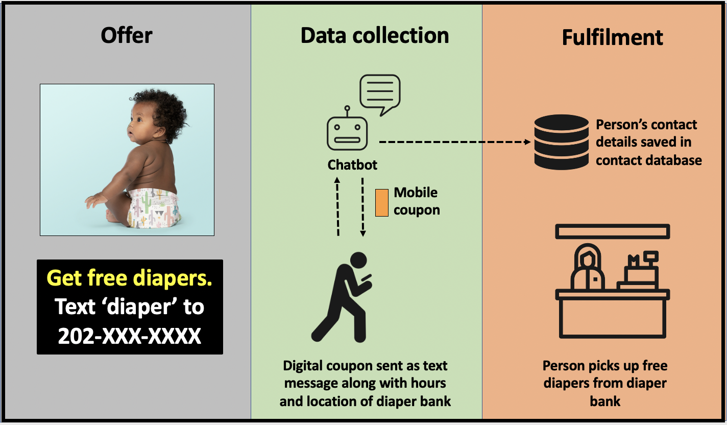 Chatbot provides details on diaper bank and collects details on people who opt in