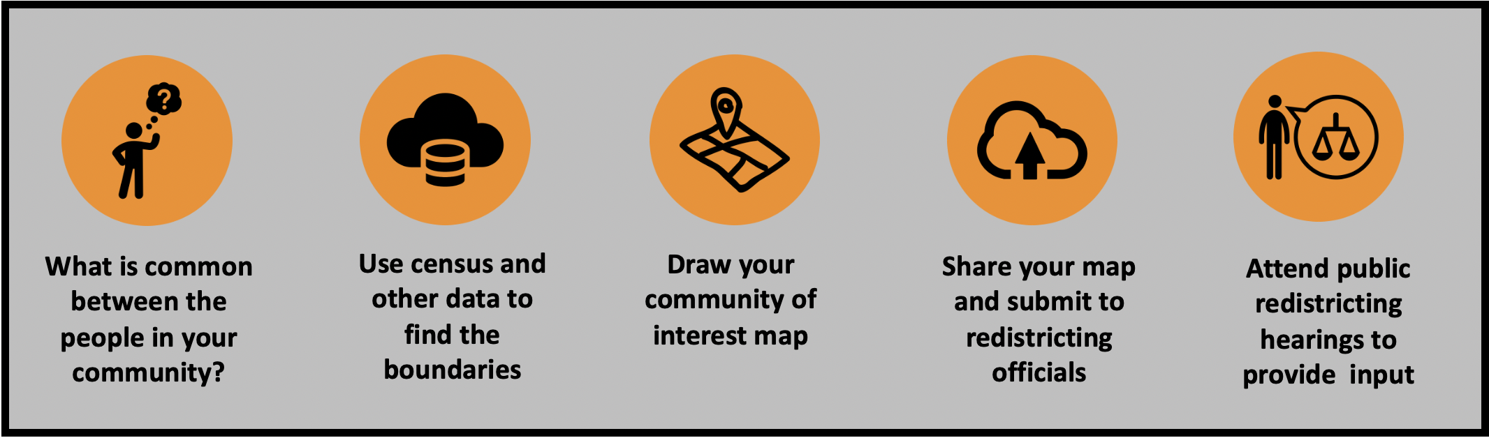 Draw community of interest maps to make sure you are fairly represented and to fight gerrymandering