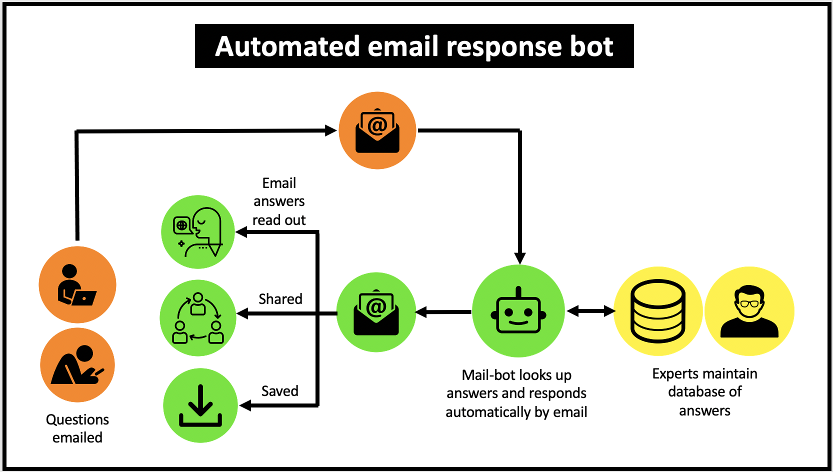 Email bots respond automatically with the answer