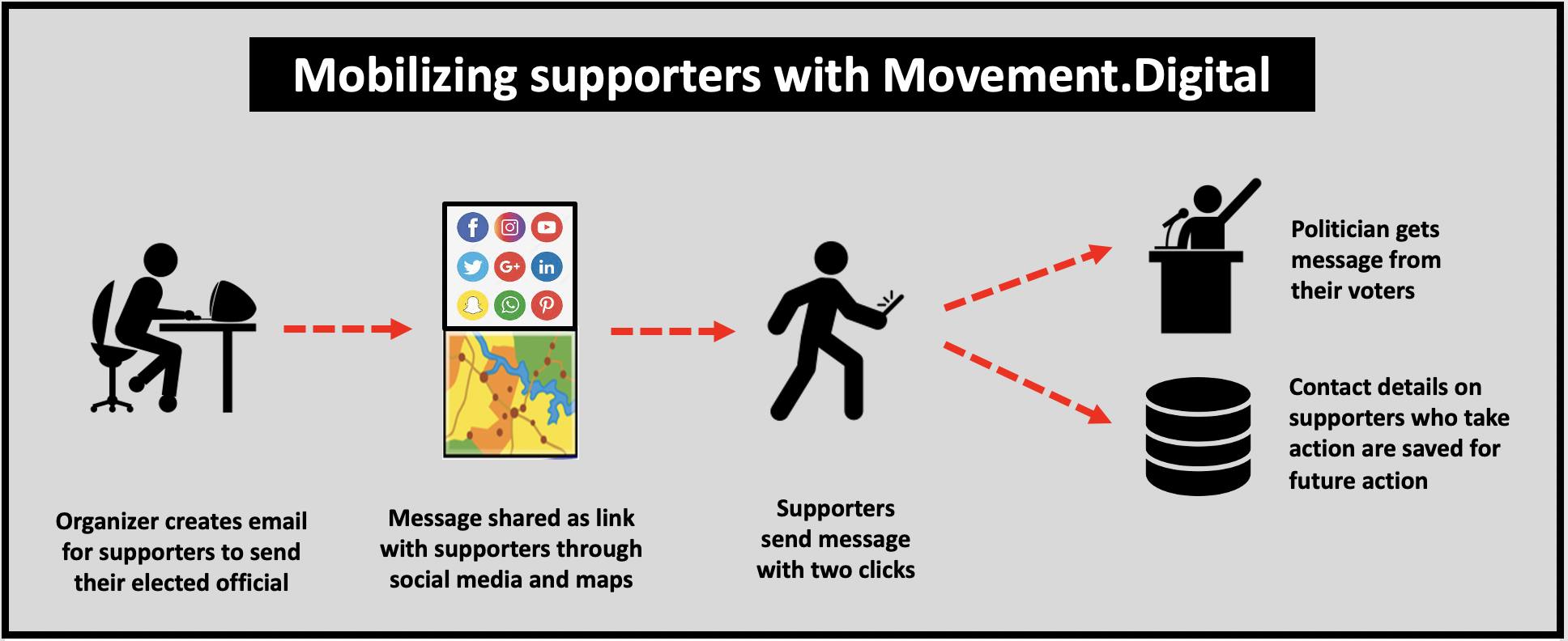 Mobilize supporters to contact their elected officials with Movement.Digital