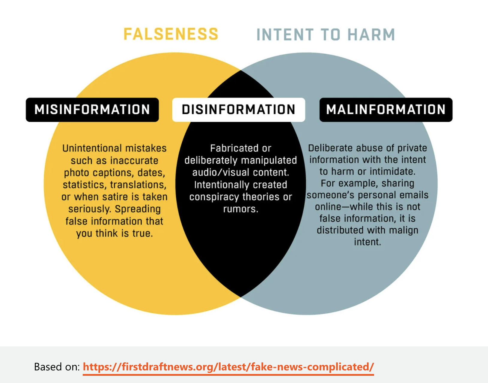 Learn how to spot disinformation and manipulation tactics.