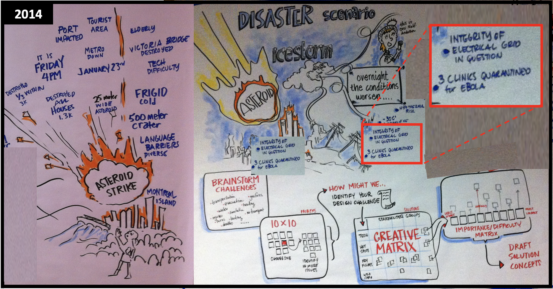 Disaster planning trains volunteers to apply design thinking to come up with creative solutions