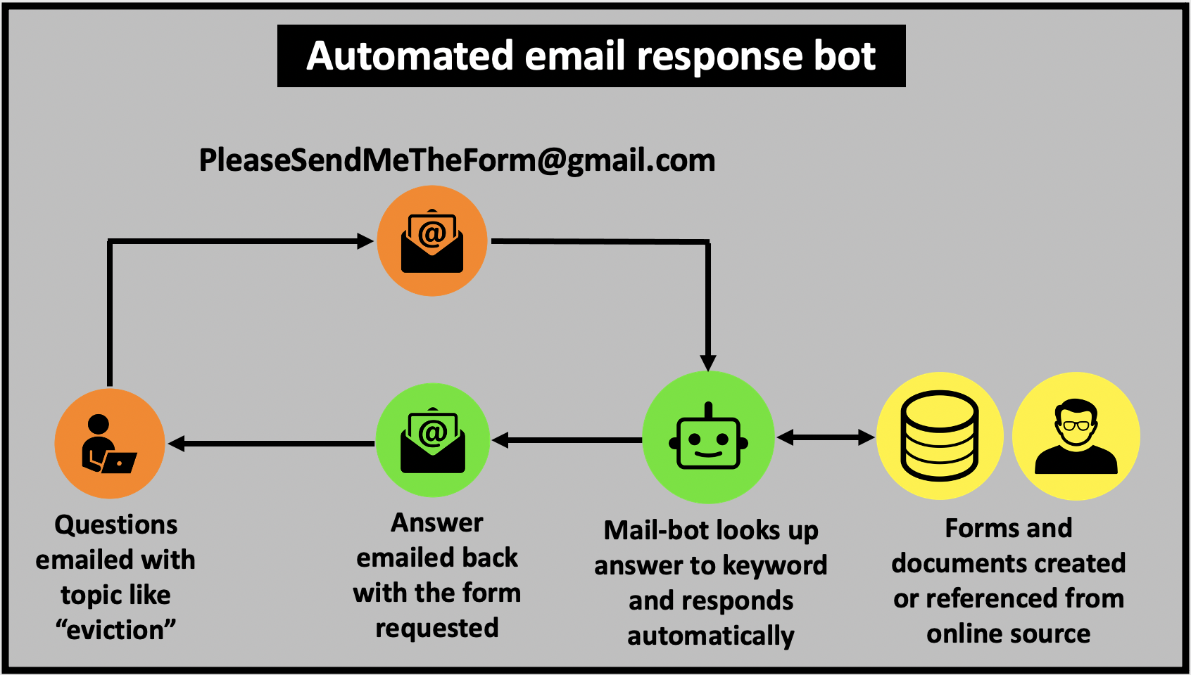 Email bot provides automated answers to inquiry based on the keyword used in title line