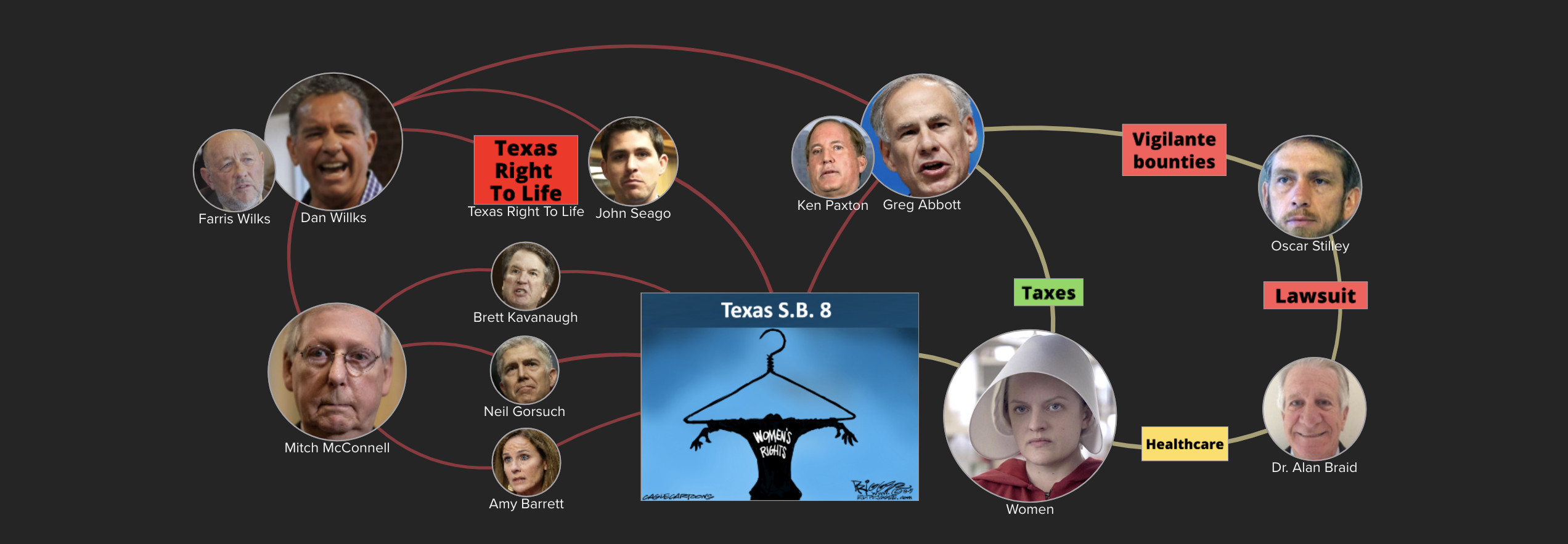 Texas S.B. 8 provides tax payer funded bounties to abortion bounty vigilantes
