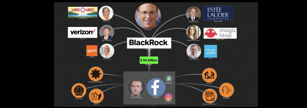 BlackRock invests $54 billion in Facebook
