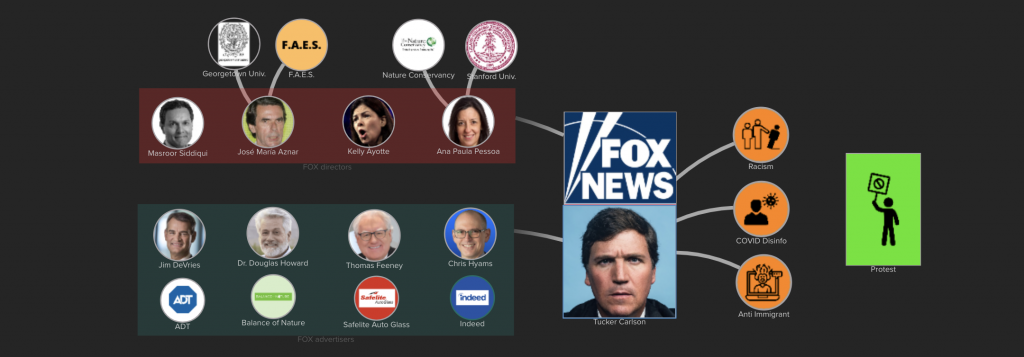FOX News advertisers spread Tucker Carlson spreading racism and COVID Disinfo