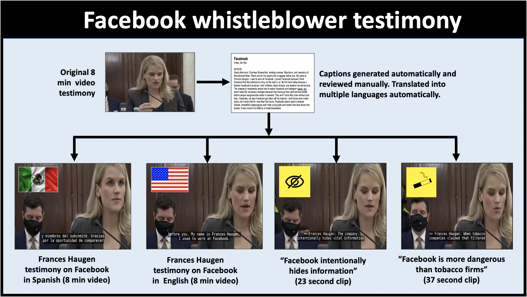 Make Facebook Whistleblower Testimony Video available to all audiences